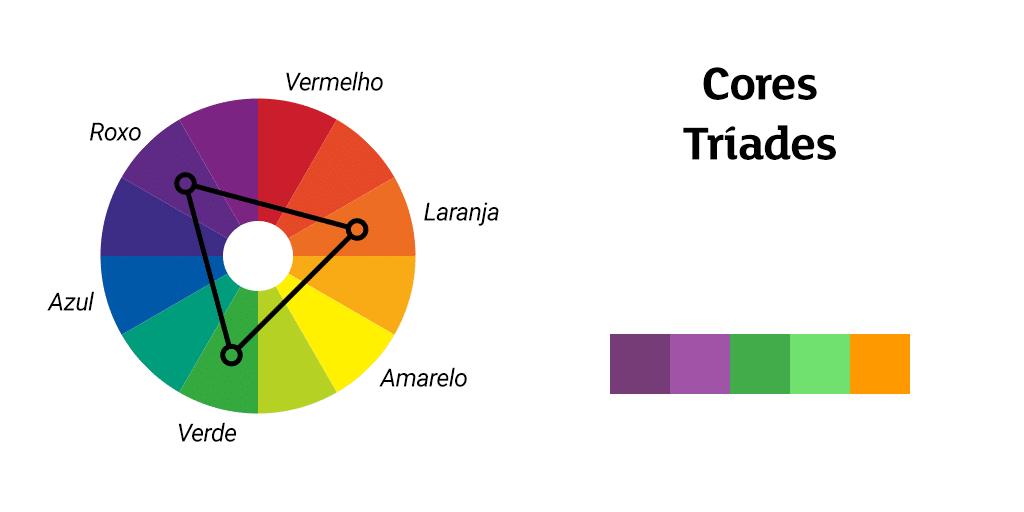 círculo cromático cores triades